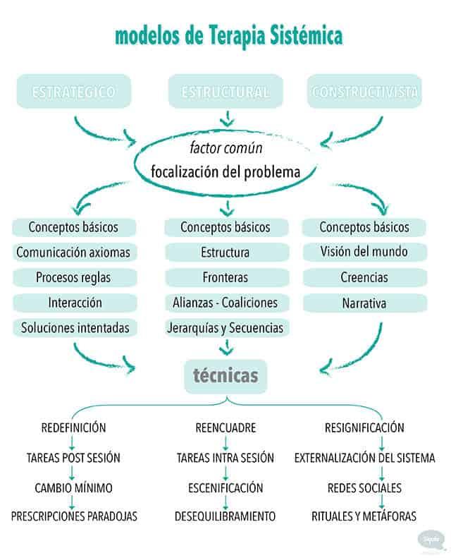 enfoques sistémicos