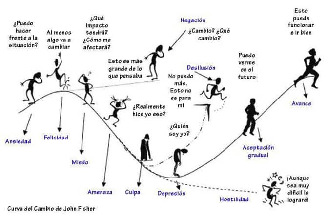 curva del cambio